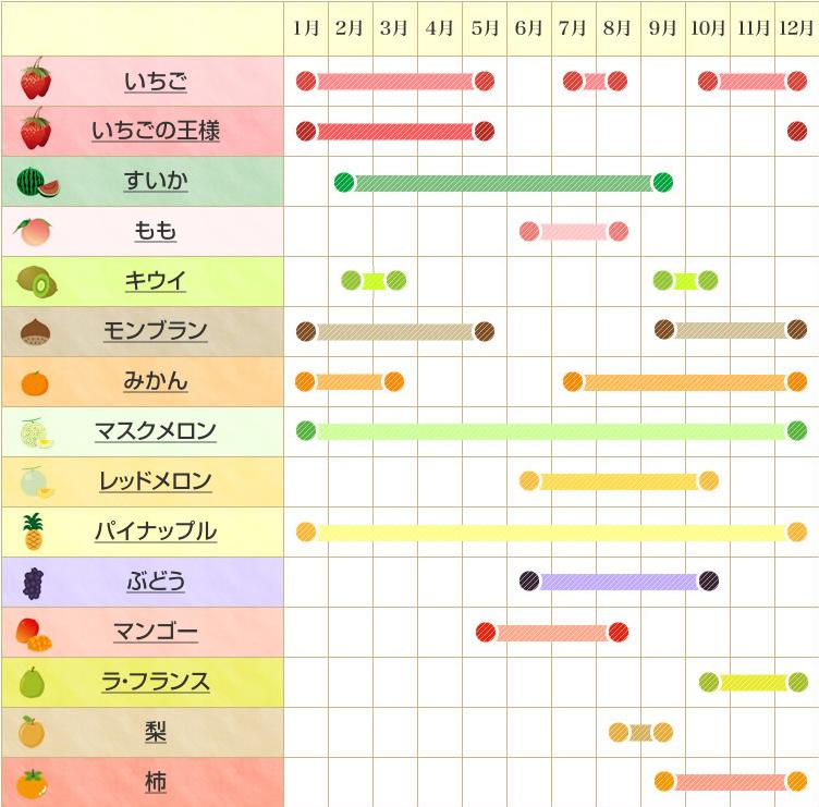 アレルギー の 今 時期 の 北海道での花粉飛散時期カレンダー